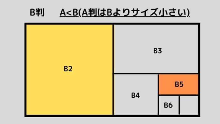 B判の略図