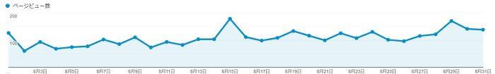 210905-ブログPV数の推移